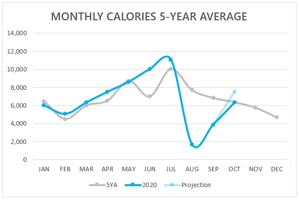 Calories Burned over a five-year period compared to 2020